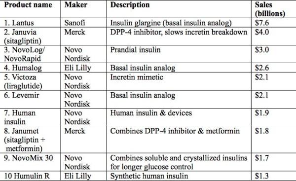 diabetesdrugs