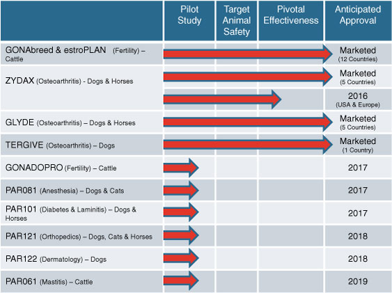 Parnell Pharmaceuticals pipeline