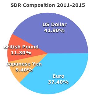 SDR2011