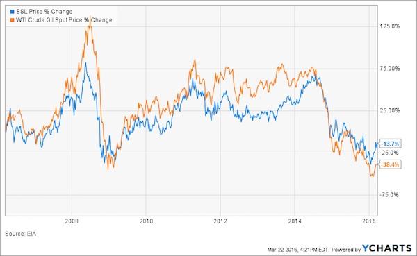 SSL_IWTICOSNK_chart