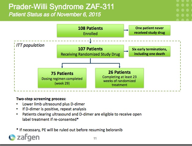 Slide 11 PWS ZAF Patient Status