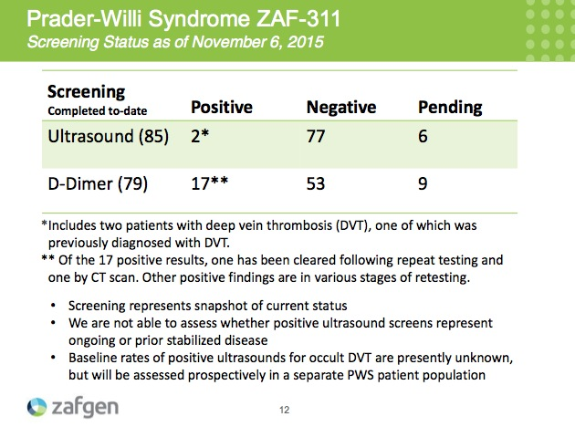 Slide 12 PWS ZAF Screening Status