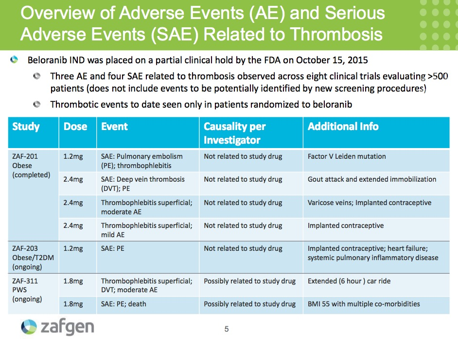 Slide 5 Overview of Adverse Events