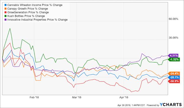 """Casey's """"5 Tiny 'Pot' Stocks Set to Soar in 2018 Pot Boom"""